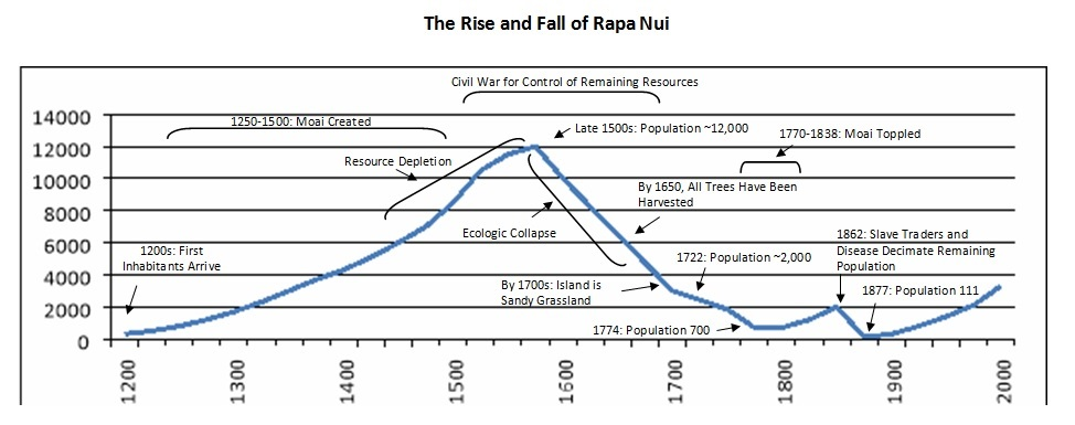 the-rise-and-fall-of-rapa-nui